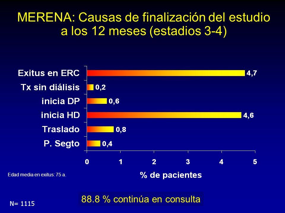 MERENA: Causas de finalización del estudio a los 12 meses (estadios 3-4) N= 1115 88.8 % continúa en consulta Edad media en exitus: 75 a.