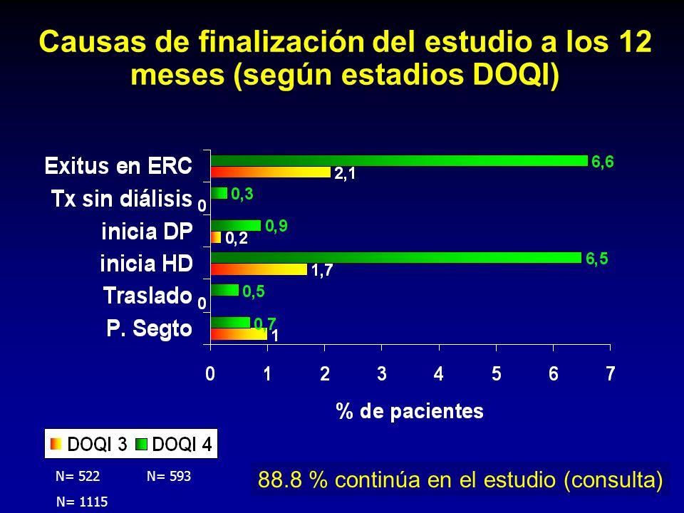 Causas de finalización del estudio a los 12 meses (según estadios DOQI) N= 1115 88.8 % continúa en el estudio (consulta) N= 522N= 593