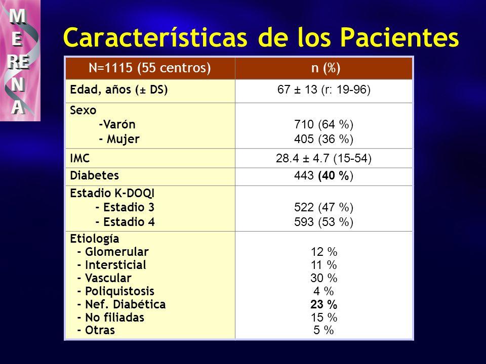 Datos analíticos basales N=1197 x ± DSrango Creatinina (mg/dl)2.4 ± 0.7(1.4–6) Filtrado glom.(Cockcroft) ml/min31 ± 10(15-60) Proteinuria1.2 ± 1.7(0-20) LDL-c (mg/dl)116 ± 37(30-171) Albúmina (g/dl)3.9 ± 0.4(1.7-5.3) Hemoglobina (g/dl)12.8 ± 1.6(7.6-18.5) Ferritina (ng/ml)157 ± 156(5-1500) Homocisteína (mg/dl)19.4 ± 8.5(1-90) PCR (mg/L)7.1 ± 13(0.07-150)