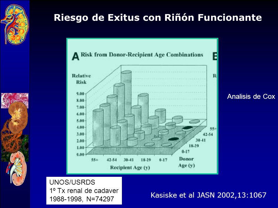 Kasiske et al JASN 2002,13:1067 UNOS/USRDS 1º Tx renal de cadaver 1988-1998, N=74297 Riesgo de fallo del injerto (retorno a diálisis, éxitus o retrasp