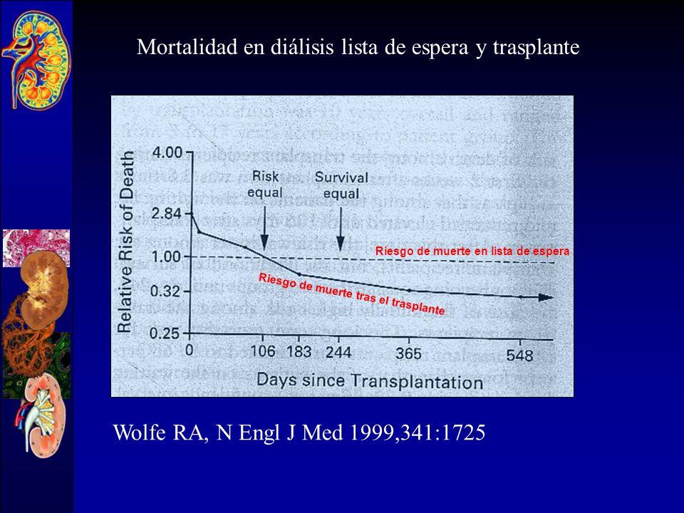 Wolfe RA, N Engl J Med 1999,341:1725 Mortalidad en diálisis, lista de espera y trasplante