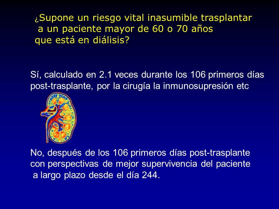 Mortalidad en diálisis lista de espera y trasplante Wolfe RA, N Engl J Med 1999,341:1725 Riesgo de muerte en lista de espera Riesgo de muerte tras el
