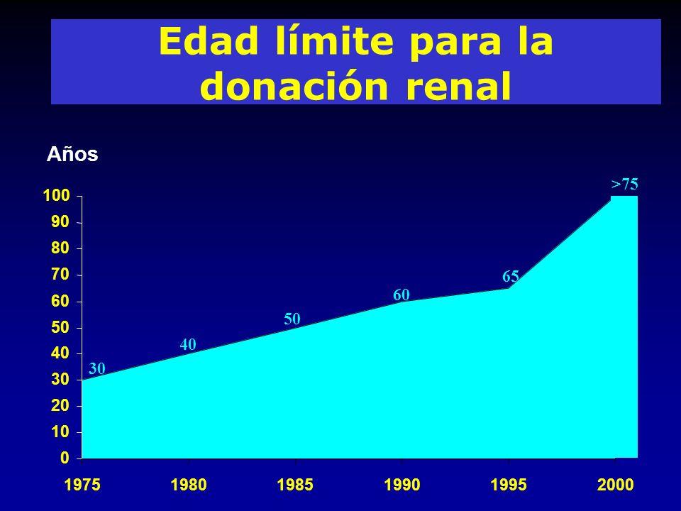 Edad límite para la donación renal 65 60 50 40 30 0 10 20 30 40 50 60 70 80 90 100 197519801985199019952000 Años >75