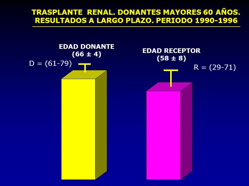 Trasplante renal con D>60a Uso de Riñones de D>60 años entre Enero de 1990 y Noviembre de 1996 Creatininas normales Aspecto macroscópico normal No bio