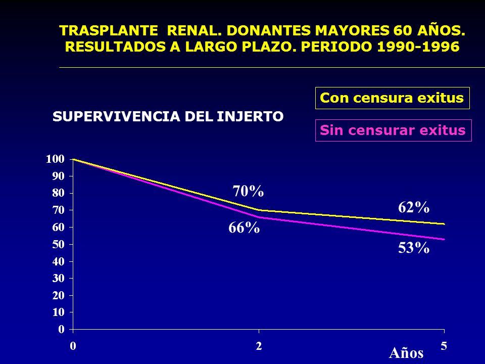 TRASPLANTE RENAL. DONANTES MAYORES 60 AÑOS. RESULTADOS A LARGO PLAZO. PERIODO 1990-1996 SUPERVIVENCIA DEL PACIENTE 89% 84% Años