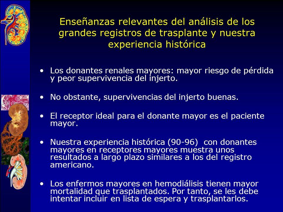 Supervivencia del injerto de un donante renal marginal comparado con uno ideal Ojo AO et al J Am Soc Nephrol 2001,12:589 * * 1992-1998 UNOS/USRDS 41.8