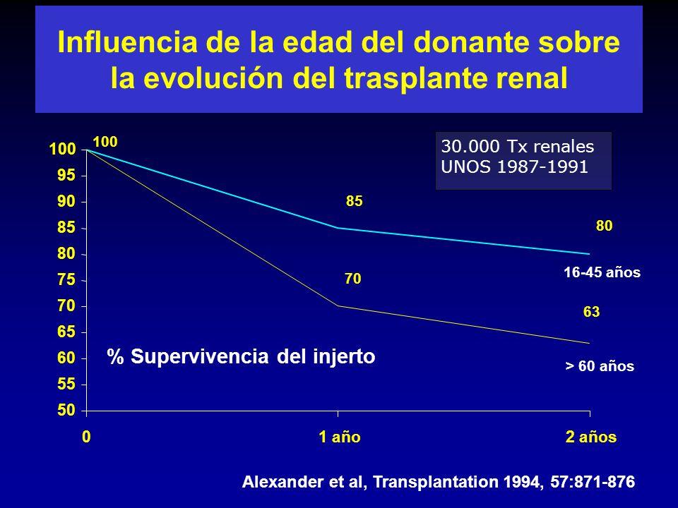 Función renal ( 3 años) Doble D > 60 años Unico D > 60 años Unico D < 60 años 1.8 ± 0.6 1,9 ± 0.6 1.4 ± 0.6 P<0.01 Crs (mg/dl) Trasplante renal con donantes mayores 60años