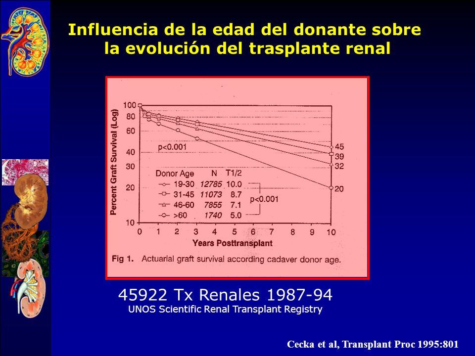 Influencia de la edad del donante sobre la evolución del trasplante renal 50 55 60 65 70 75 80 85 90 95 100 01 año2 años 100 80 85 16-45 años 63 70 >