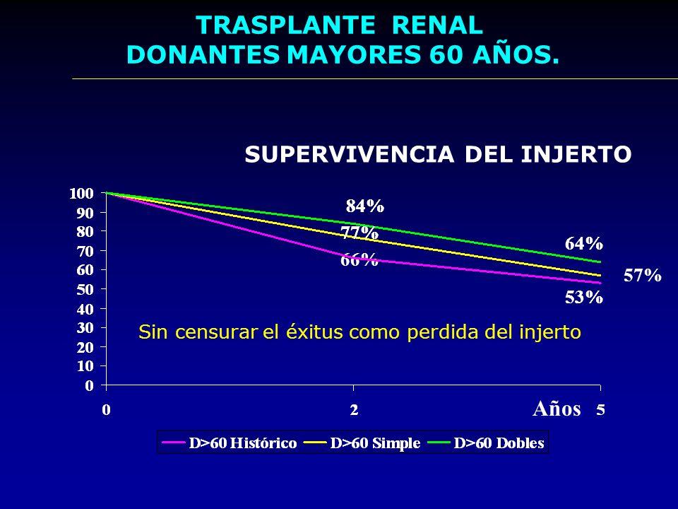 Trasplante renal con donantes mayores 60años Causas de Exitus del Receptor Total N= 5 N= 21