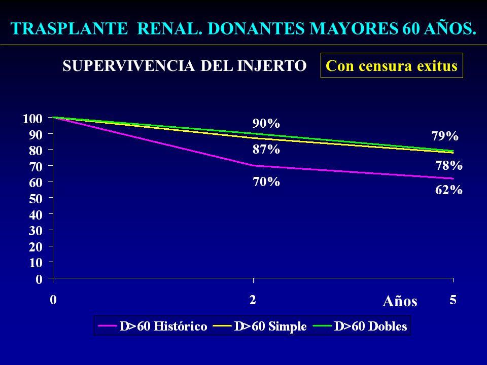 Trasplante renal con donantes mayores 60años Causas de pérdida del injerto Total:N=14N= 43