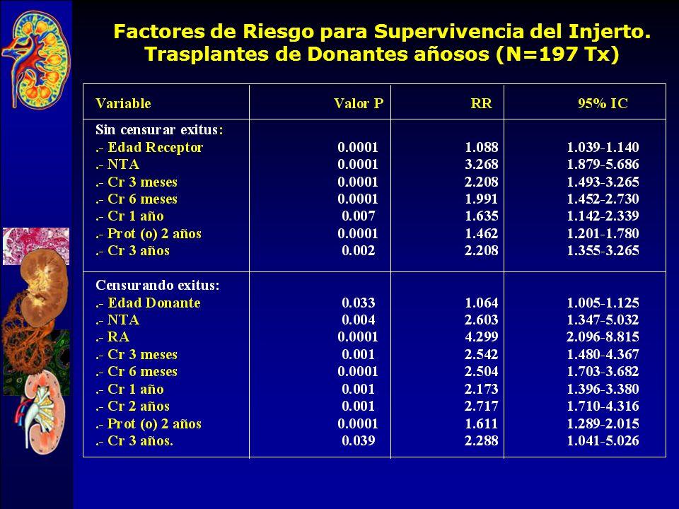 Función renal ( 3 años) Doble D > 60 años Unico D > 60 años Unico D < 60 años 1.8 ± 0.6 1,9 ± 0.6 1.4 ± 0.6 P<0.01 Crs (mg/dl) Trasplante renal con do
