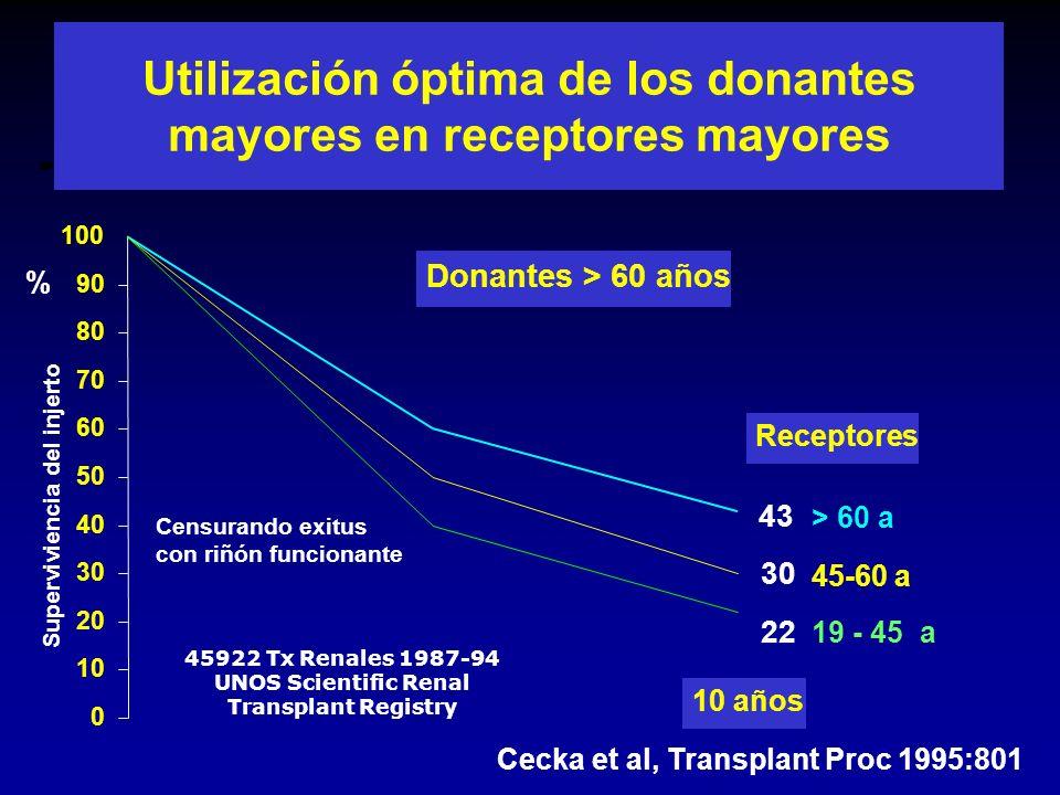 Trasplante renal con donantes mayores de 60 años Edad (a)Dobles (N=82)*Simples (N=222)* Donante75 ± 669 ± 5 Receptor62 ± 664 ± 7 *Diciembre 04
