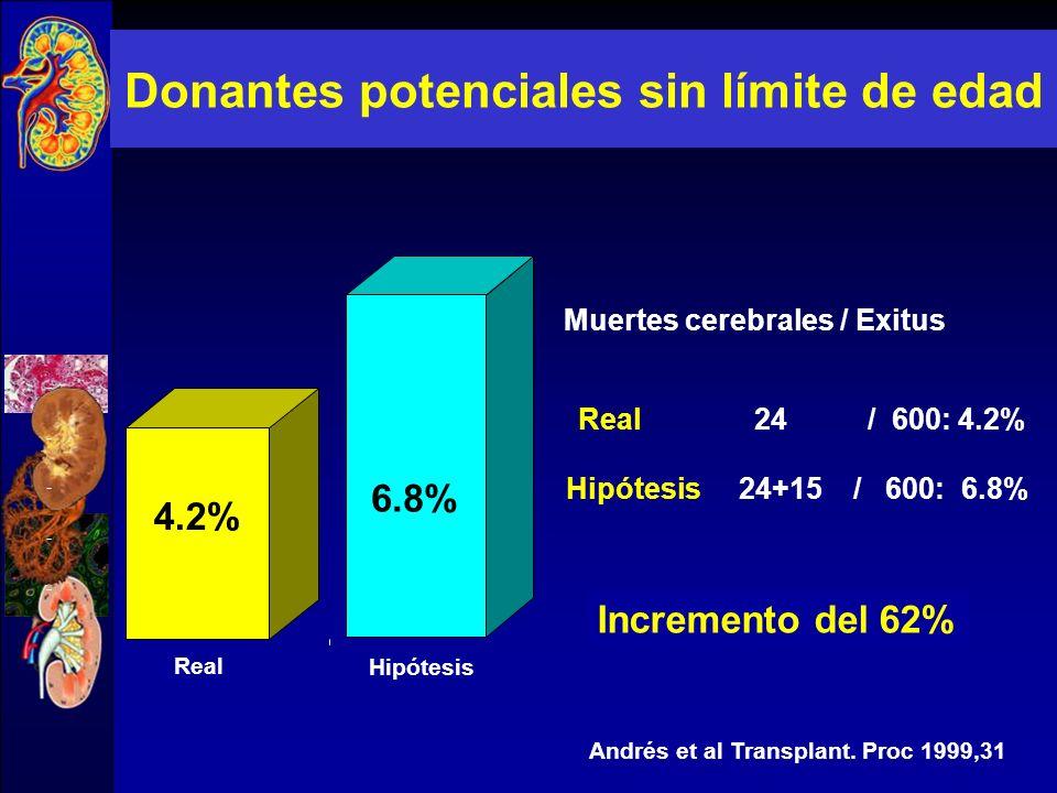 Donantes potenciales sin límite de edad Andrés et al, Transplant Proc, 1999, 31 (Periodo: 5 meses)