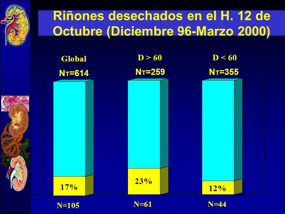 Standar Criteria Donors 41% 8.4% Riñones de cadaver desechados para trasplante UNOS 2003