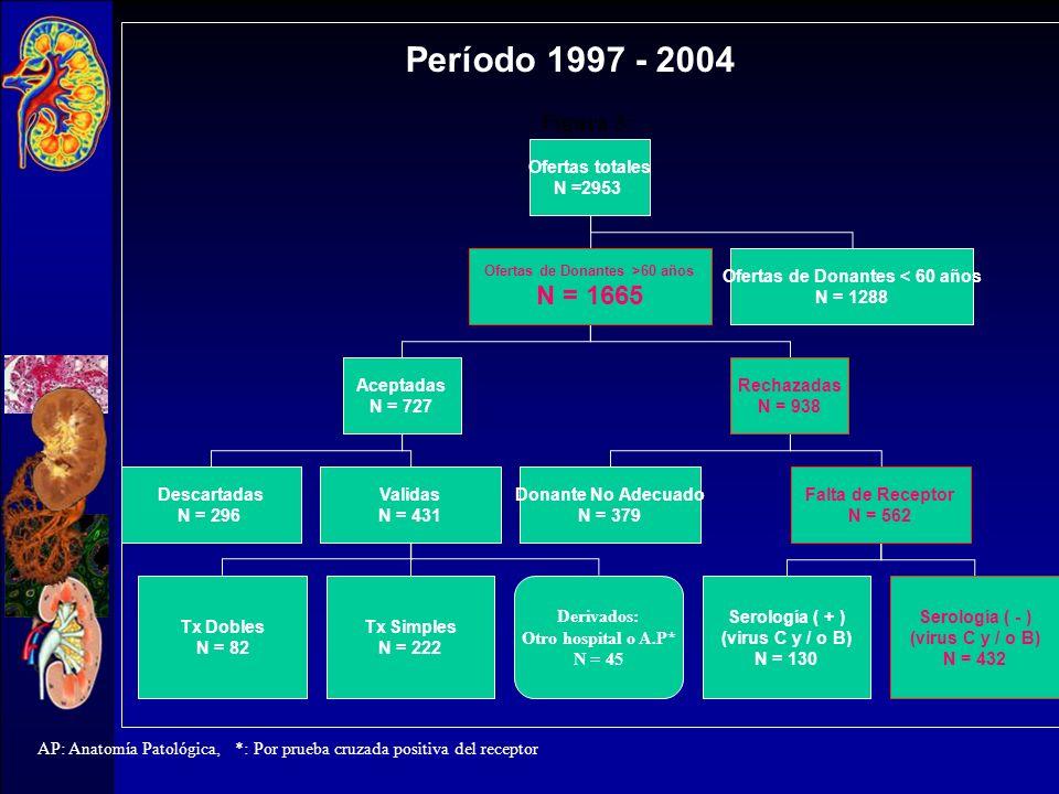N=105 17% N T =614 Global Riñones desechados en el H. 12 de Octubre (Diciembre 96-Marzo 2000) N=61 23% N T =259 D > 60 N=44 N T =355 12% D < 60
