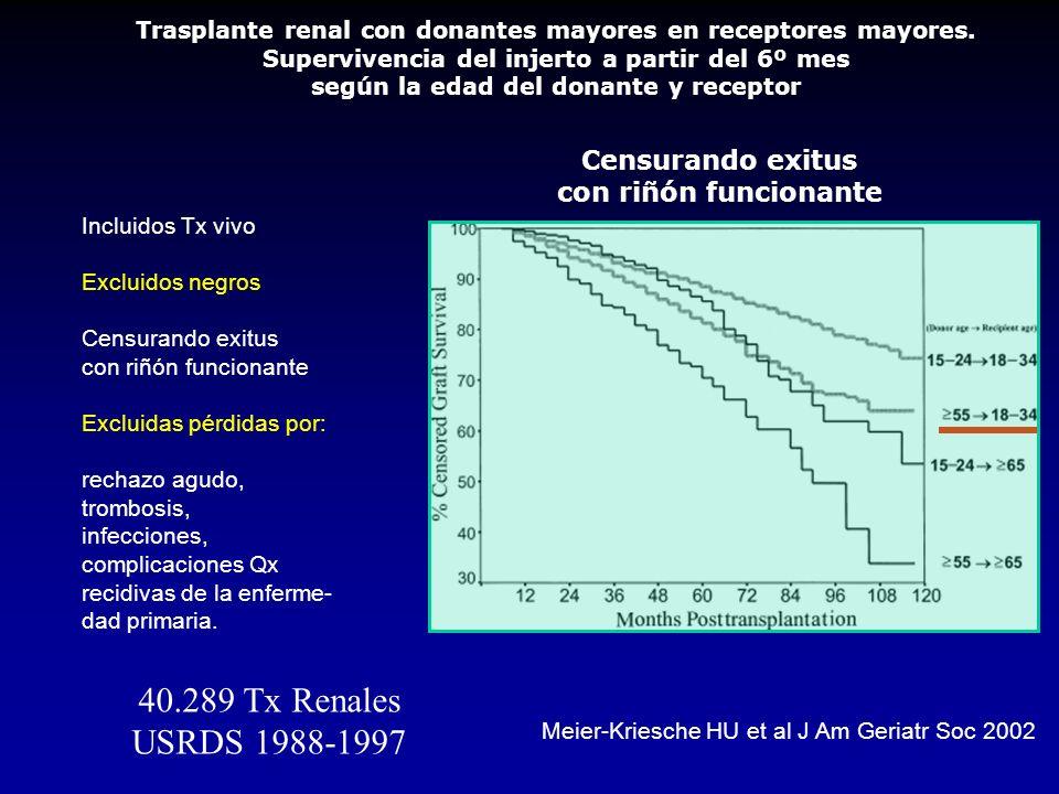 Meier-Kriesche HU et al J Am Geriatr Soc 2002 40.289 Tx Renales USRDS 1988-1997 Trasplante renal con donantes mayores en receptores mayores.