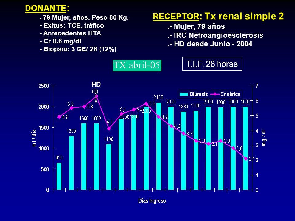 DONANTE :.- Mujer, 79 años. Peso 80 Kg..- Exitus: TCE, tráfico.- Antecedentes HTA.- Cr 0.6 mg/dl.- Biopsia: 3 GE/ 26 (12%) RECEPTOR : Tx simple 1.- Va