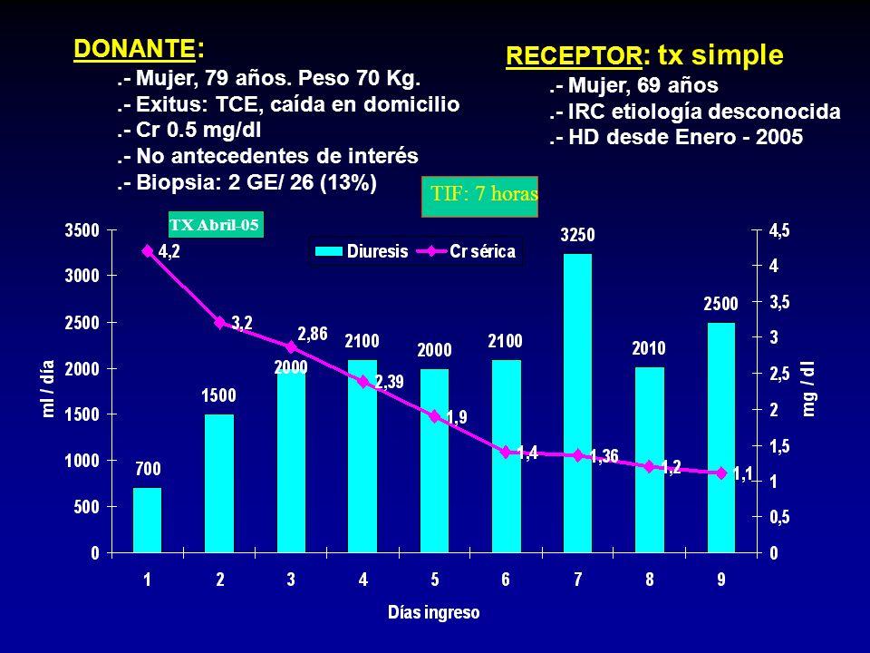 DONANTE : - 79 Mujer, años. Peso 80 Kg. - Exitus: TCE, tráfico - Antecedentes HTA - Cr 0.6 mg/dl - Biopsia: 3 GE/ 26 (12%) RECEPTOR : Tx renal simple