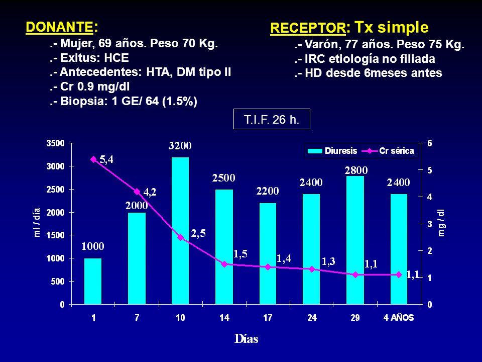 Receptor: Tx simple Varón, 77 años. Peso 75 Kg. IRC etiología no filiada HD desde 6meses antes de ser llamado para trasplante