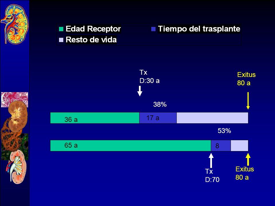 DONANTE : -Varón 81 años. Peso 70 Kg. - Exitus: TCE, tráfico -No HTA, no Diabetes -Prótesis valvular - Cr 1 mg/dl - Biopsia: 0 a 16% GE RECEPTOR : Tx