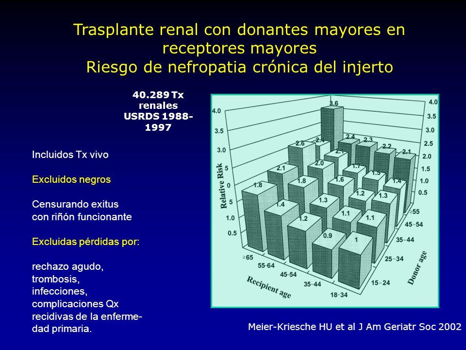 Supervivencia del injerto de un donante renal marginal comparado con uno ideal Ojo AO et al J Am Soc Nephrol 2001,12:589 * * 1992-1998 UNOS/USRDS 41.892TX renales incluidos mayores 55 a, antec.