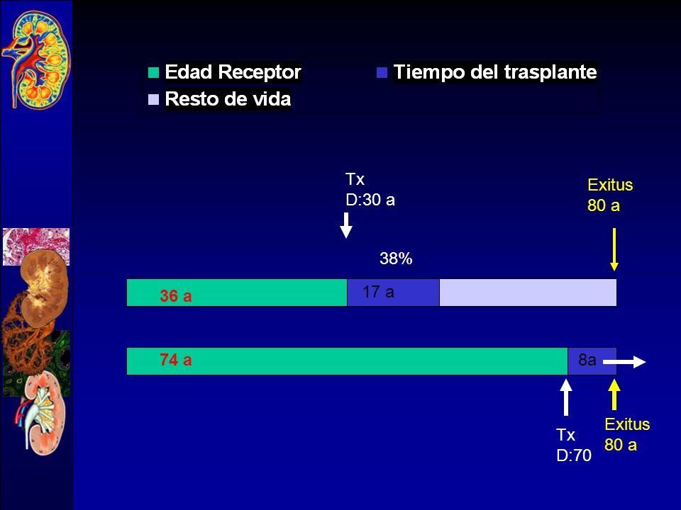 Tx D:30 a 36 a 65 a Tx D:70 17 a 8 38% 53% Exitus 80 a Exitus 80 a