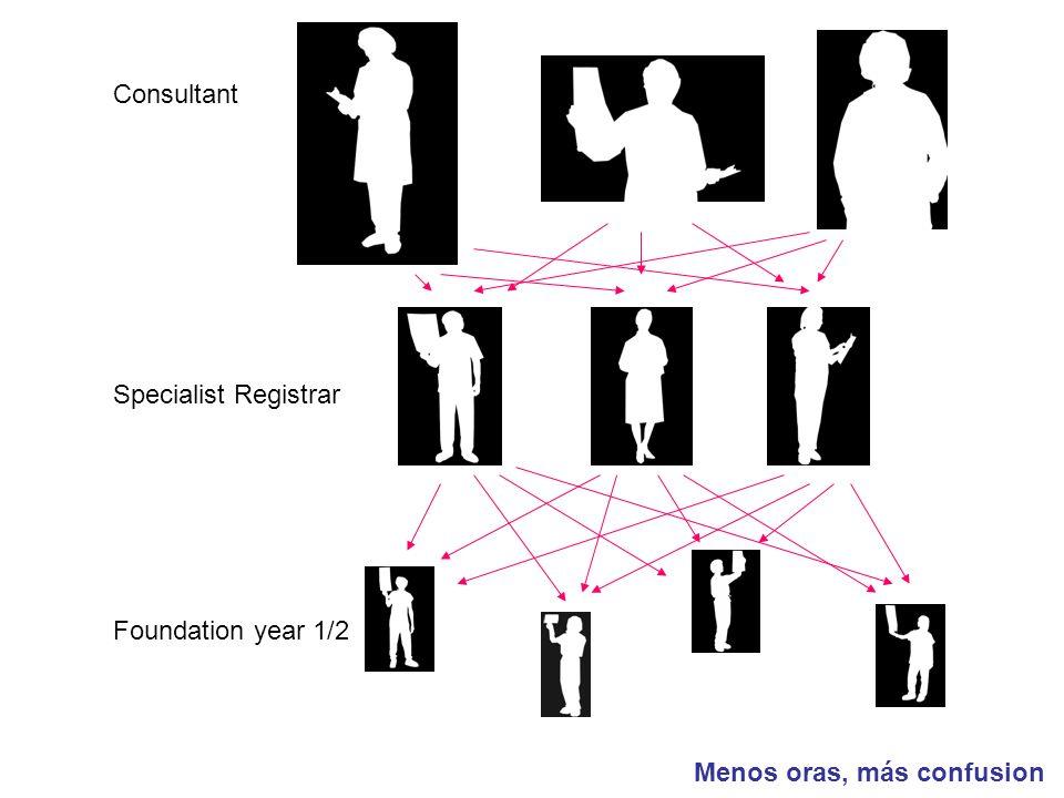 Consultant Specialist Registrar Foundation year 1/2 Menos oras, más confusion