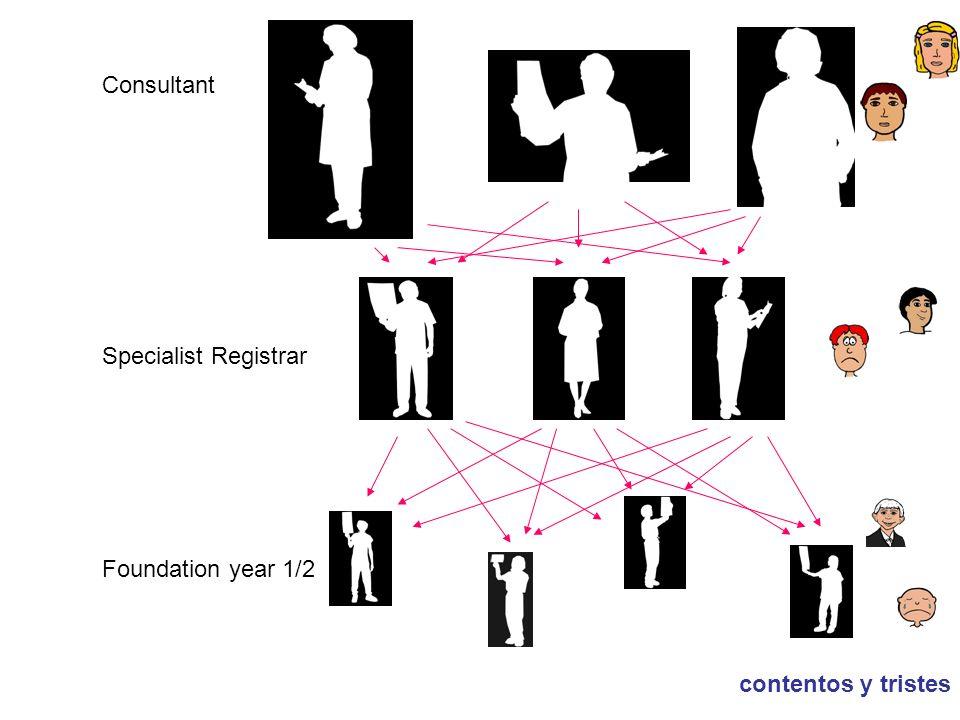 Consultant Specialist Registrar Foundation year 1/2 contentos y tristes