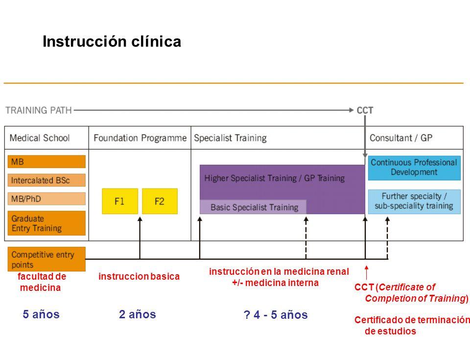 Instrucción clínica CCT (Certificate of Completion of Training) Certificado de terminación de estudios facultad de medicina 5 años2 años ? 4 - 5 años