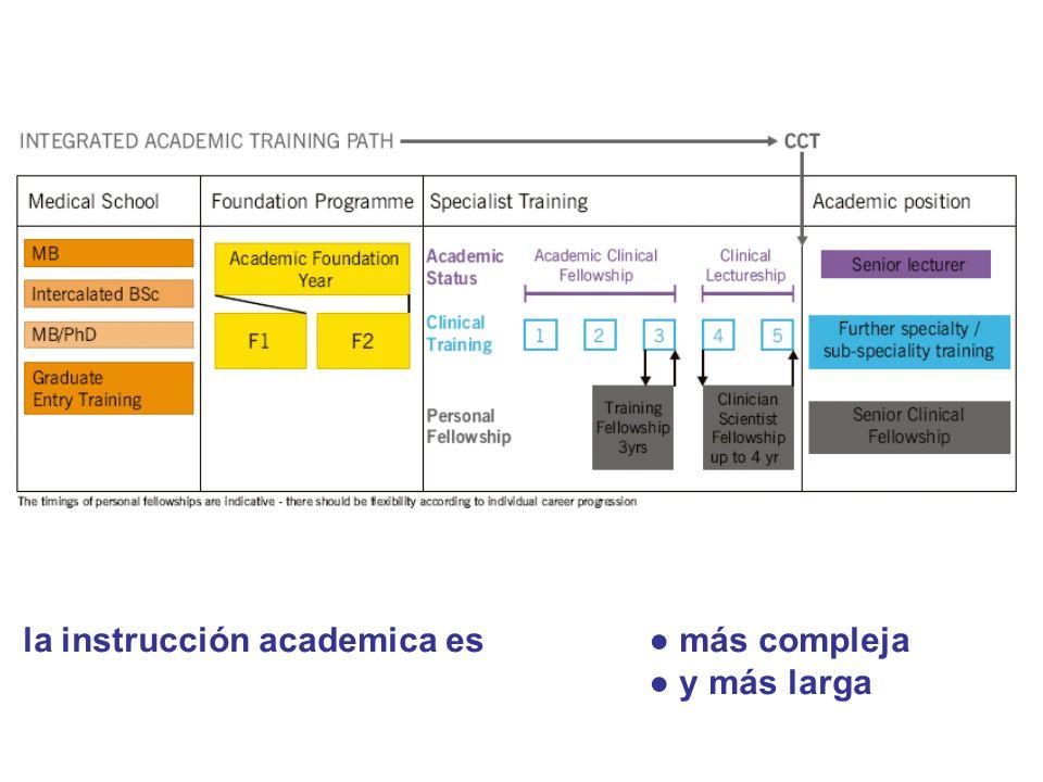 la instrucción academica es más compleja y más larga
