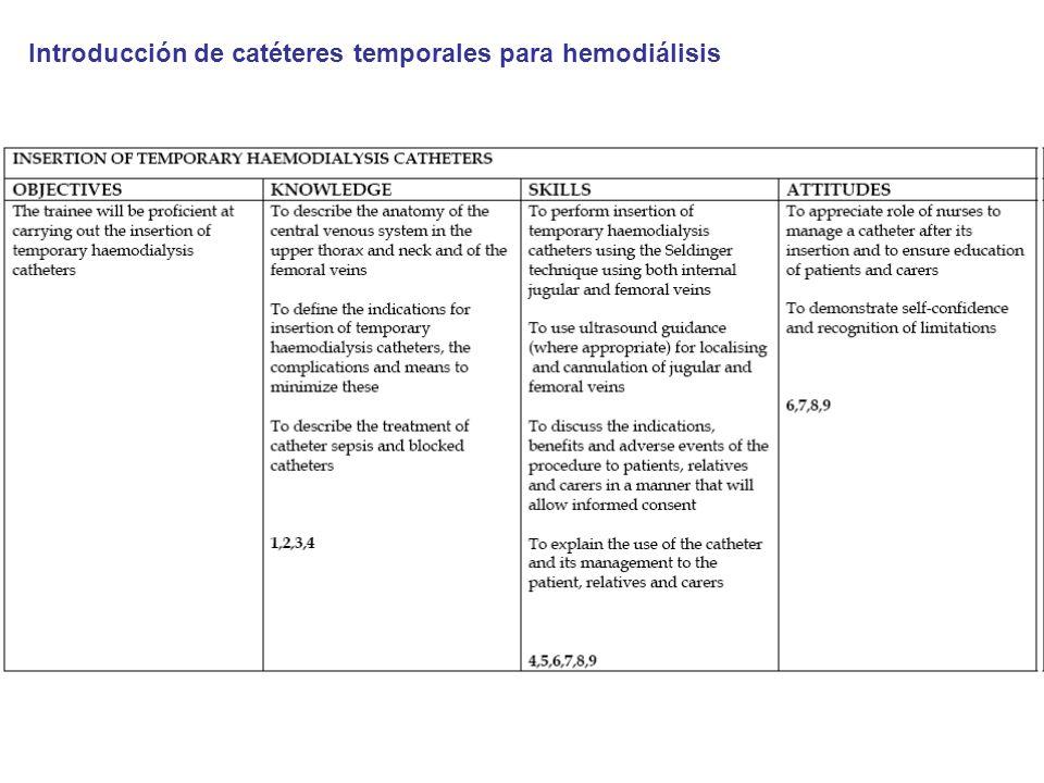 Introducción de catéteres temporales para hemodiálisis