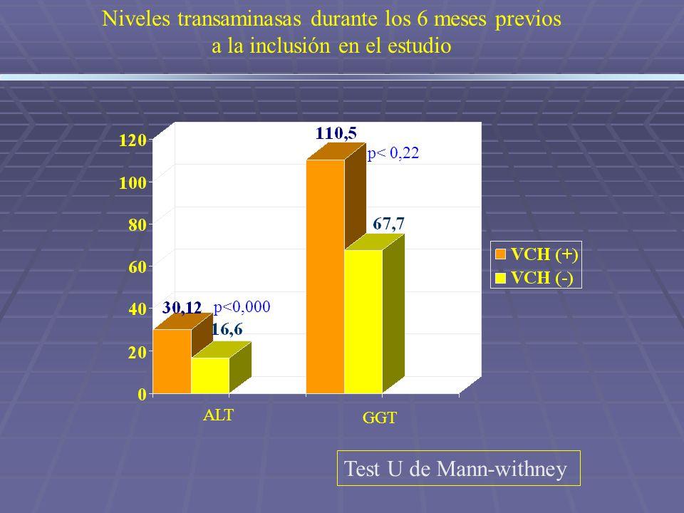 ALT GGT p<0,000 p< 0,22 Niveles transaminasas durante los 6 meses previos a la inclusión en el estudio Test U de Mann-withney