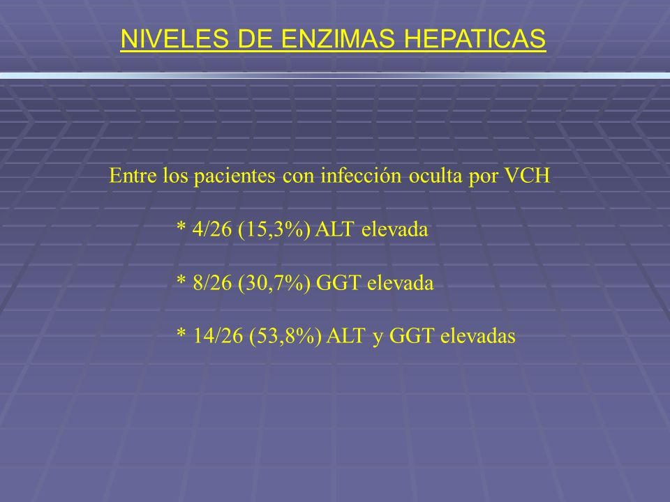 NIVELES DE ENZIMAS HEPATICAS Entre los pacientes con infección oculta por VCH * 4/26 (15,3%) ALT elevada * 8/26 (30,7%) GGT elevada * 14/26 (53,8%) AL