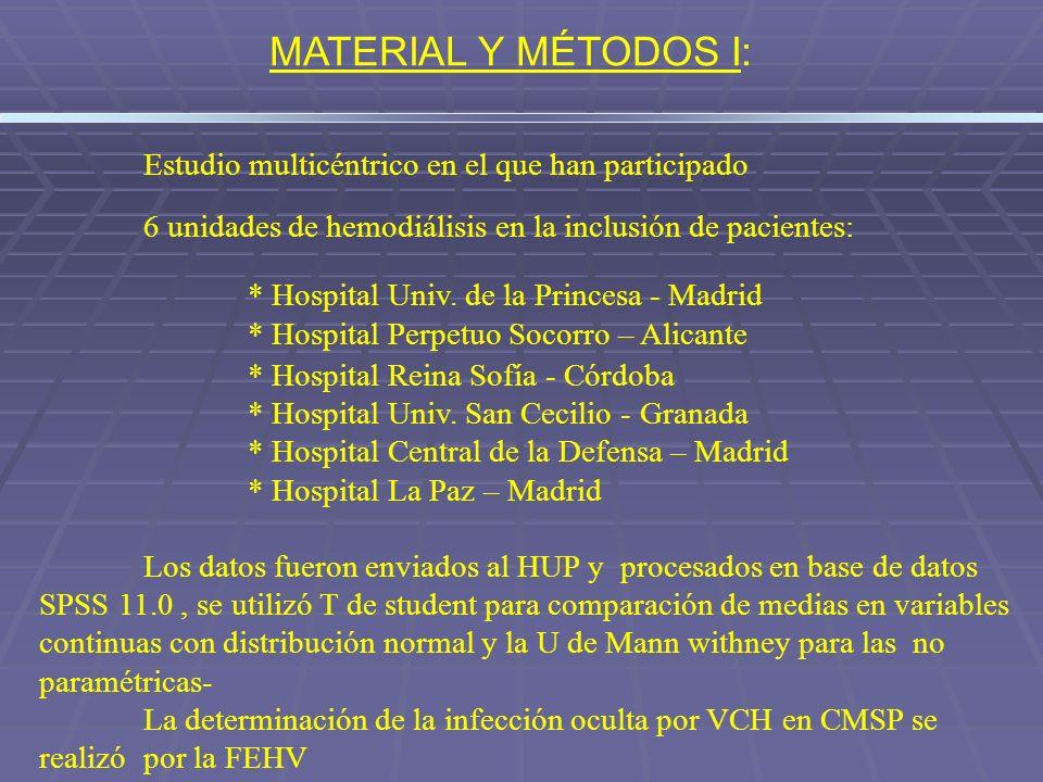 Estudio multicéntrico en el que han participado 6 unidades de hemodiálisis en la inclusión de pacientes: * Hospital Univ. de la Princesa - Madrid * Ho