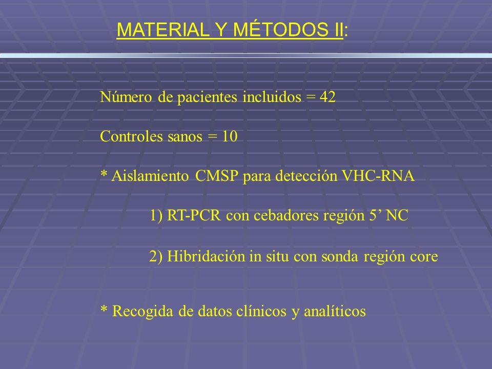 Número de pacientes incluidos = 42 Controles sanos = 10 * Aislamiento CMSP para detección VHC-RNA 1) RT-PCR con cebadores región 5 NC 2) Hibridación i