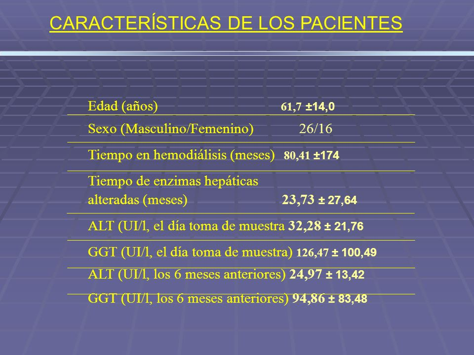 CARACTERÍSTICAS DE LOS PACIENTES Edad (años) 61,7 ±14,0 Sexo (Masculino/Femenino) 26/16 Tiempo en hemodiálisis (meses) 80,41 ±174 Tiempo de enzimas he