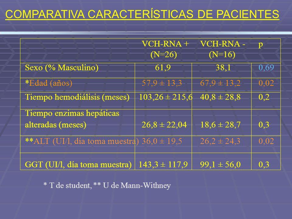 COMPARATIVA CARACTERÍSTICAS DE PACIENTES VCH-RNA + VCH-RNA -p (N=26) (N=16) Sexo (% Masculino) 61,9 38,10,69 *Edad (años)57,9 ± 13,367,9 ± 13,20,02 Ti