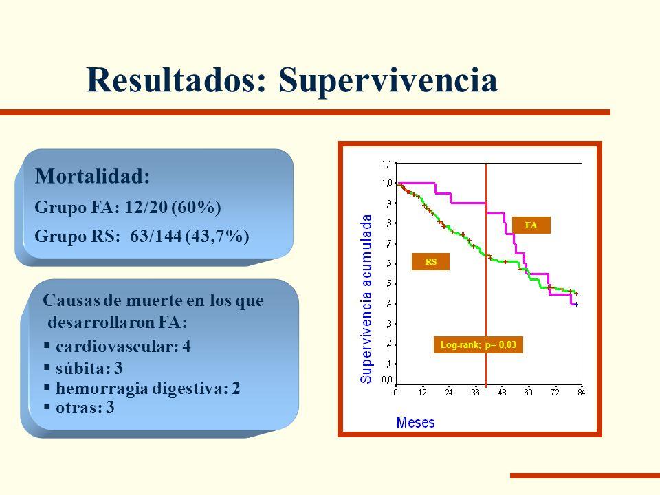 Resultados: Supervivencia RS FA Log-rank; p= 0,03 Mortalidad: Grupo FA: 12/20 (60%) Grupo RS: 63/144 (43,7%) Causas de muerte en los que desarrollaron