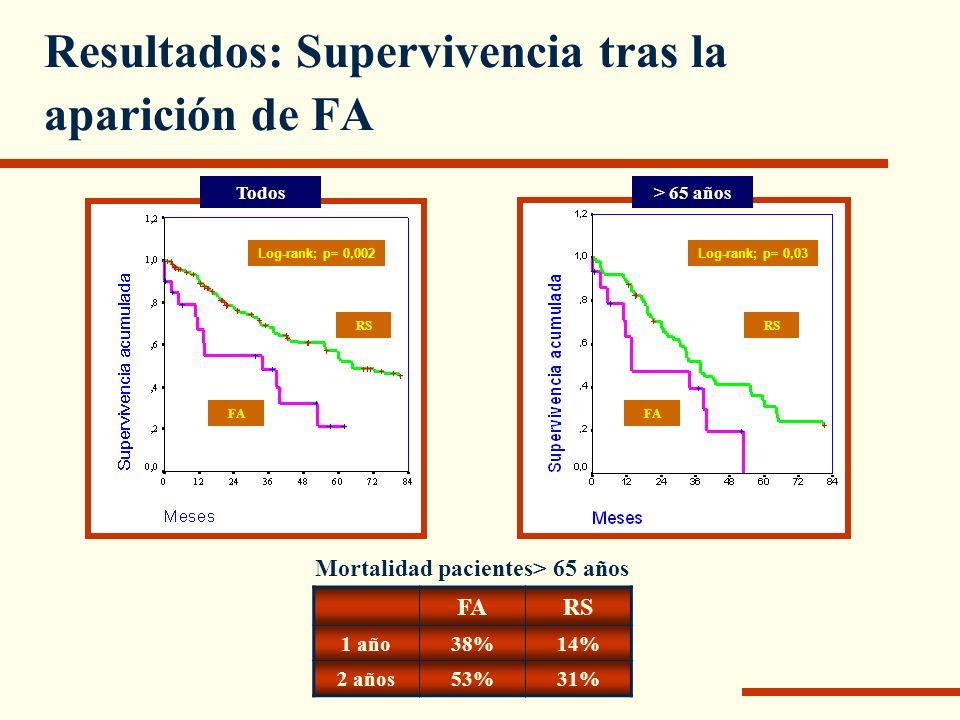 Resultados: Supervivencia tras la aparición de FA RS FA Log-rank; p= 0,002Log-rank; p= 0,03 FA Todos> 65 años FARS 1 año38%14% 2 años53%31% Mortalidad