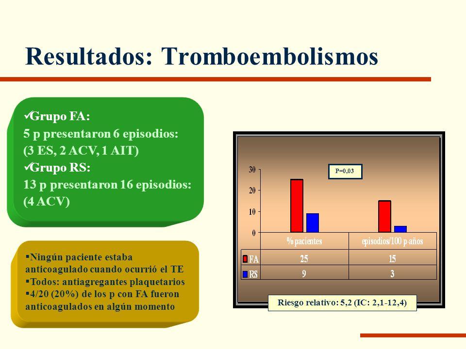 Resultados: Tromboembolismos Grupo FA: 5 p presentaron 6 episodios: (3 ES, 2 ACV, 1 AIT) Grupo RS: 13 p presentaron 16 episodios: (4 ACV) Ningún pacie