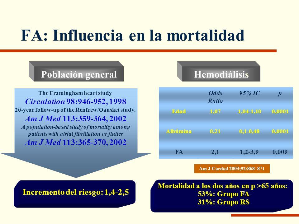 FA: Influencia en la mortalidad Odds Ratio 95% ICp Edad1,071,04-1,100,0001 Albúmina0,210,1-0,480,0001 FA2,11,2-3,90,009 Am J Cardiol 2003;92:868–871 M