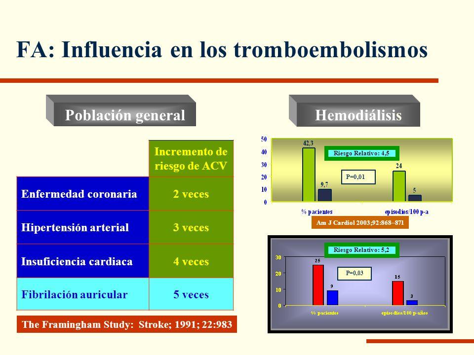 FA: Influencia en los tromboembolismos The Framingham Study: Stroke; 1991; 22:983 Incremento de riesgo de ACV Enfermedad coronaria2 veces Hipertensión