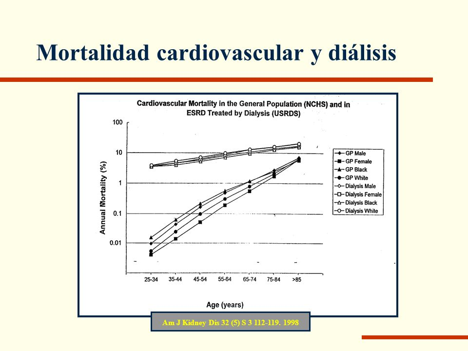 Mortalidad cardiovascular y diálisis Am J Kidney Dis 32 (5) S 3 112-119. 1998
