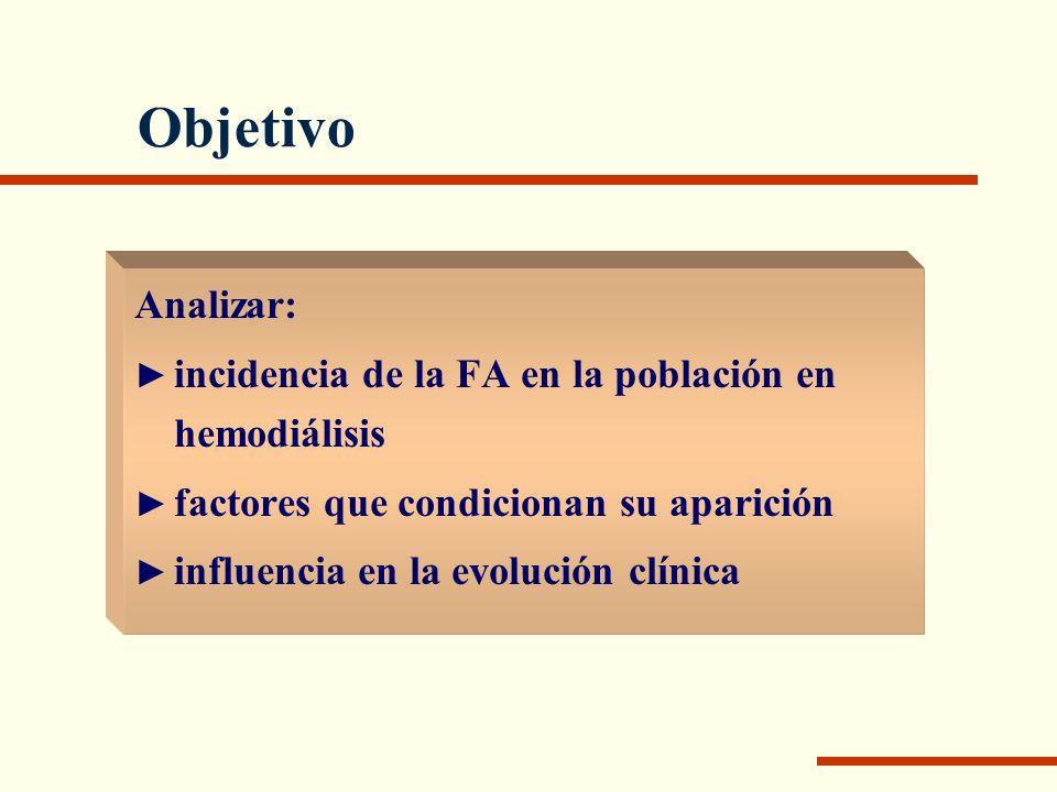 Objetivo Analizar: incidencia de la FA en la población en hemodiálisis factores que condicionan su aparición influencia en la evolución clínica