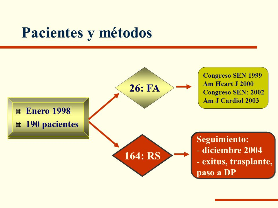 Pacientes y métodos Presentación de FA en el seguimiento Factores: edad, sexo, tiempo en diálisis, diabetes, HTA, dislipemia, infarto de miocardio, disfunción sistólica de VI, HVI hematocrito, urea, creatinina, albúmina, Kt/V y nPCR, calcio y fósforo, PTH Fenómenos TE: ACV, AIT, embolismos periféricos Mortalidad