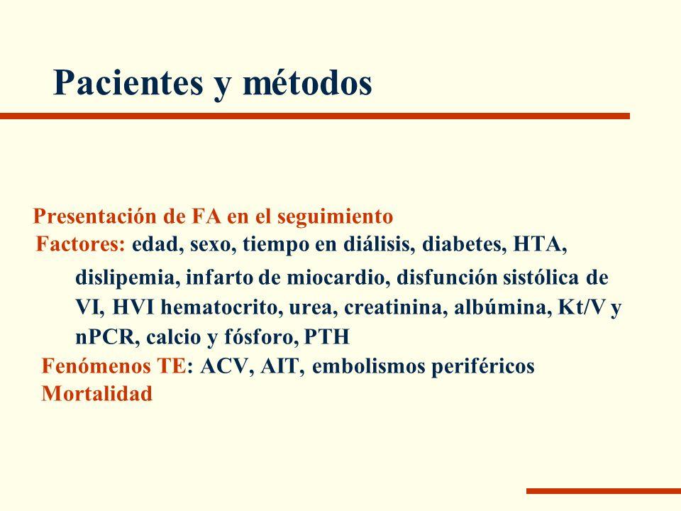 Pacientes y métodos (n=164) Edad: media (mediana) 57±16 (64) Meses diálisis: media (mediana) 71±105 (43) Hombres 92 (56,1%) Hipertensión arterial 55 (33,5%) Diabetes 16 (9,7 %) Dislipemia 29 (17,7%) Infarto de miocardio12 (7,3%)