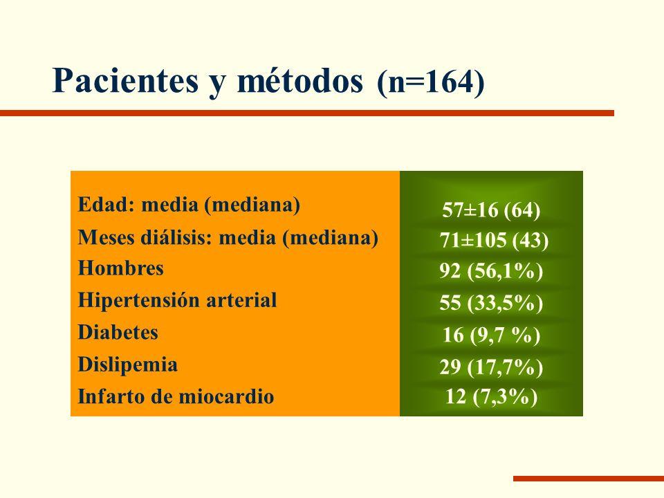 Pacientes y métodos (n=164) Edad: media (mediana) 57±16 (64) Meses diálisis: media (mediana) 71±105 (43) Hombres 92 (56,1%) Hipertensión arterial 55 (