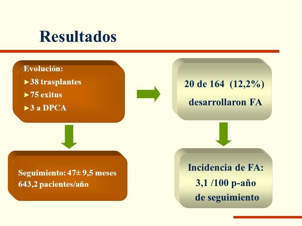 Resultados Evolución: 38 trasplantes 75 exitus 3 a DPCA Seguimiento: 47± 9,5 meses 643,2 pacientes/año 20 de 164 (12,2%) desarrollaron FA Incidencia d