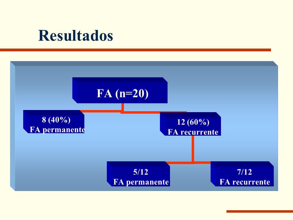 FA (n=20)RS (n=144)P Edad ( media) mediana (64±11) 68 (56±20) 62=0,07 Hombres (%)17 (85)75 (52,1)=0,007 Tiempo en diálisis: (media) mediana (42±36) 34 (75±111) 46ns Hipertensión arterial (%)8 (40)47 (32,6)ns Diabetes (%)3 (15)13 (9)ns Dislipemia (%)3 (15)26 (18,3)ns Infarto de miocardio (%)2 (10)10 (6,9)ns Disfunción sistólica de VI4/13 (30,8)7/55 (12,7)ns Hipertrofia de ventrículo izdo (%)10/13 (76,9)42/55 (76)ns Hematocrito (%)31 (32±4)32 (32±5)ns Creatinina (mg/dl)9 (9±1,6)9 (9±2,3)ns Albúmina (g/dl)4,3 (4,3±0,2)4,4 (4,4±0,4)ns Kt/V1,2 (1,2±1,4)1,2 (1,3±0,9)ns Resultados Edad de presentación FA: 68,5±11 (72) años
