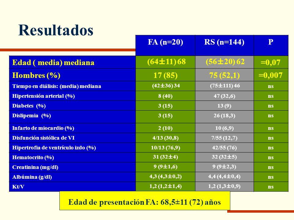 Resultados: Supervivencia RS FA Log-rank; p= 0,03 Mortalidad: Grupo FA: 12/20 (60%) Grupo RS: 63/144 (43,7%) Causas de muerte en los que desarrollaron FA: cardiovascular: 4 súbita: 3 hemorragia digestiva: 2 otras: 3